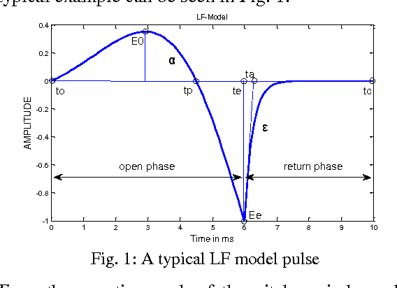 PDF] LF model based glottal source parameter estimation by extended