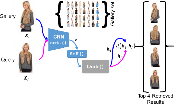 Figure 1 for Adversarially Trained Deep Neural Semantic Hashing Scheme for Subjective Search in Fashion Inventory