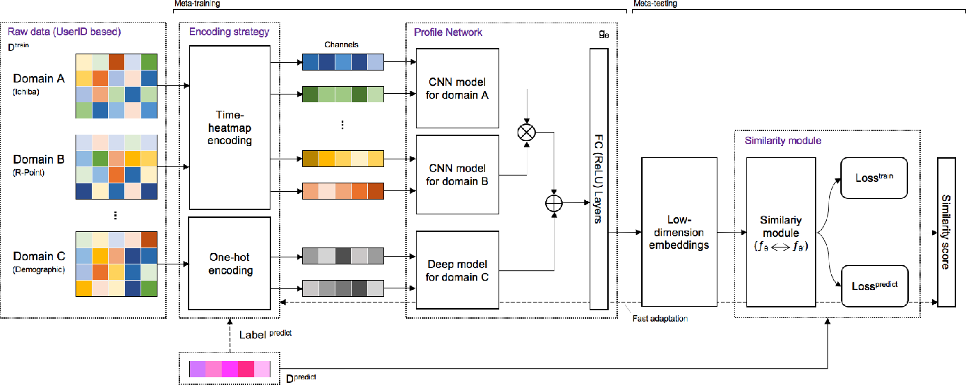 Figure 4 for Learning to Profile: User Meta-Profile Network for Few-Shot Learning