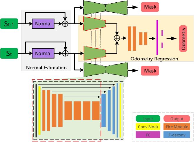 Figure 1 for LO-Net: Deep Real-time Lidar Odometry
