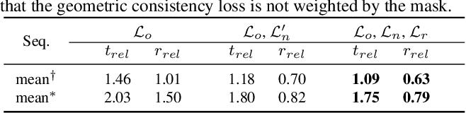 Figure 4 for LO-Net: Deep Real-time Lidar Odometry