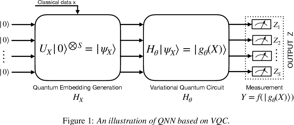 Figure 1 for QTN-VQC: An End-to-End Learning framework for Quantum Neural Networks