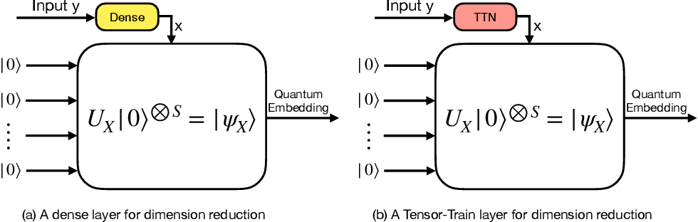 Figure 2 for QTN-VQC: An End-to-End Learning framework for Quantum Neural Networks