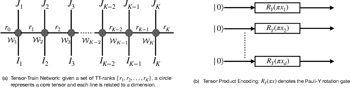 Figure 4 for QTN-VQC: An End-to-End Learning framework for Quantum Neural Networks