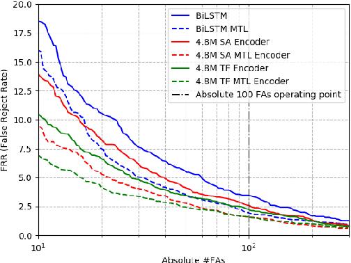 Figure 3 for Hybrid Transformer/CTC Networks for Hardware Efficient Voice Triggering