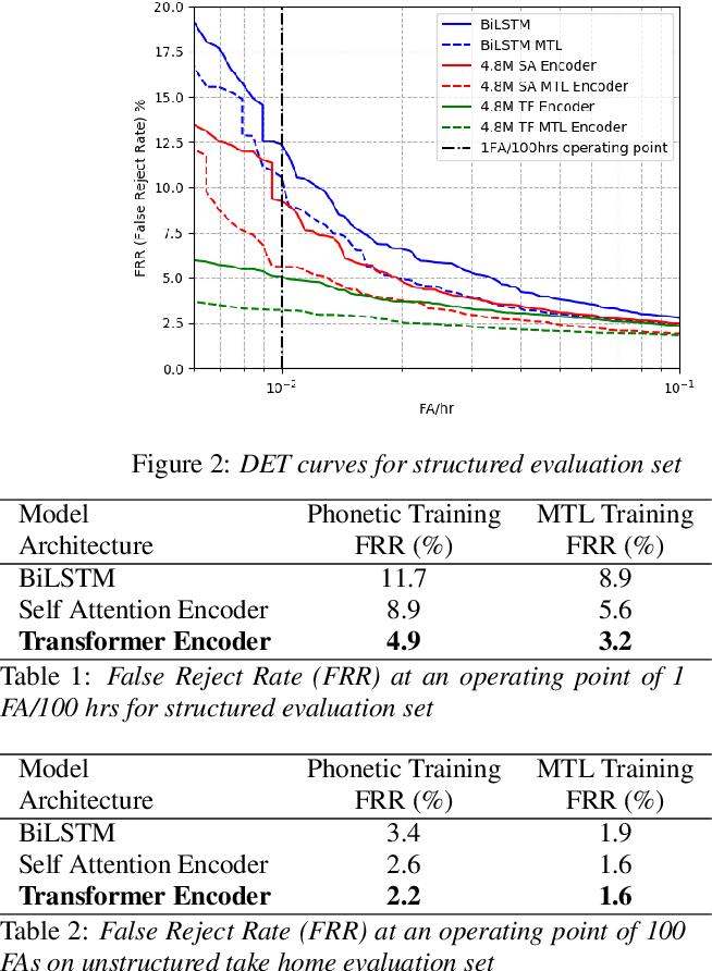 Figure 2 for Hybrid Transformer/CTC Networks for Hardware Efficient Voice Triggering