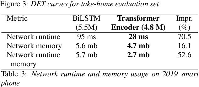 Figure 4 for Hybrid Transformer/CTC Networks for Hardware Efficient Voice Triggering