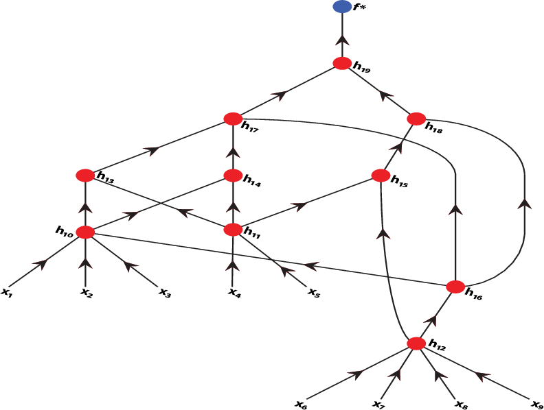 Figure 1 for Function approximation by deep networks