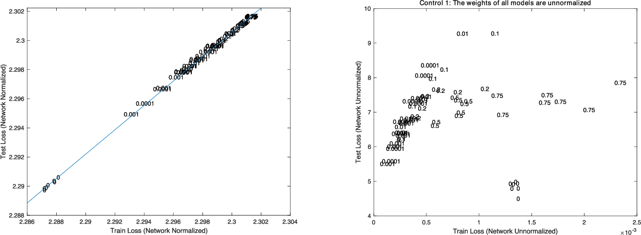 Figure 3 for A Surprising Linear Relationship Predicts Test Performance in Deep Networks