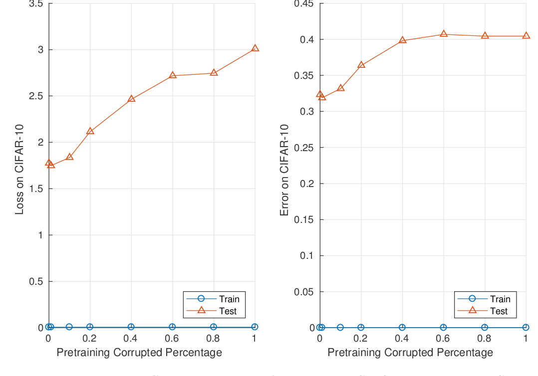 Figure 1 for A Surprising Linear Relationship Predicts Test Performance in Deep Networks