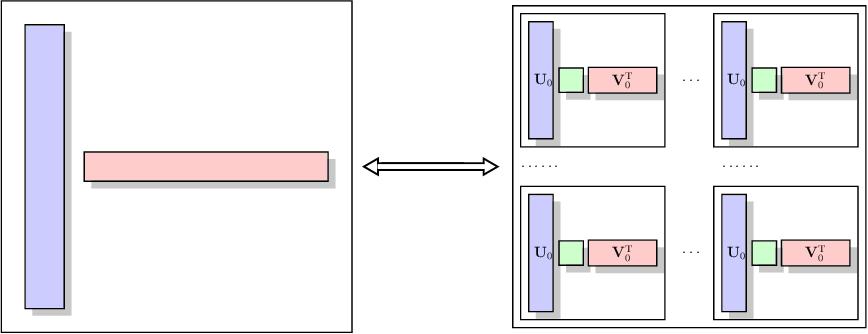 Figure 1 for Multivariate Functional Regression via Nested Reduced-Rank Regularization