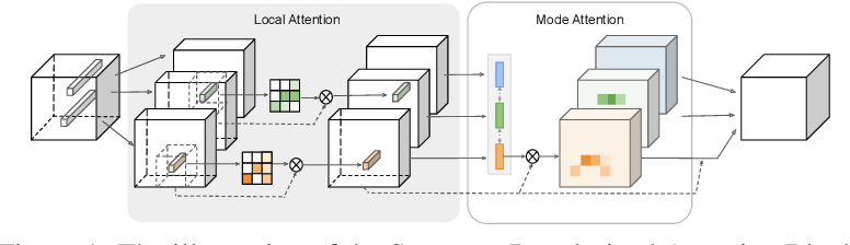 Figure 1 for Structure-Regularized Attention for Deformable Object Representation
