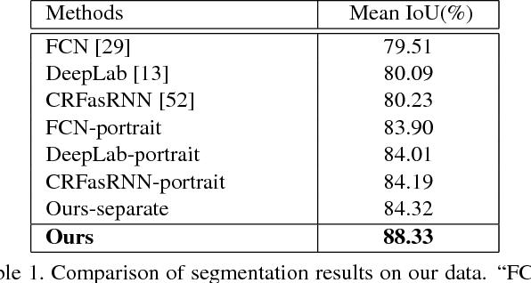 Figure 2 for High-Quality Correspondence and Segmentation Estimation for Dual-Lens Smart-Phone Portraits