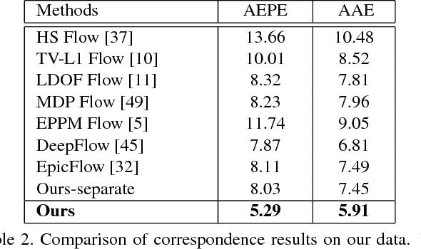 Figure 4 for High-Quality Correspondence and Segmentation Estimation for Dual-Lens Smart-Phone Portraits