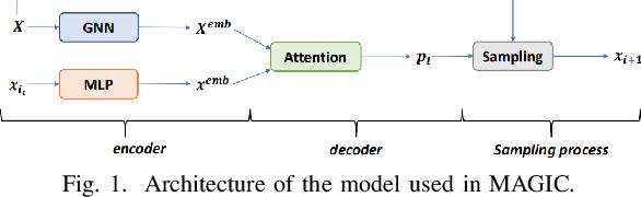 Figure 1 for Improving Generalization of Deep Reinforcement Learning-based TSP Solvers