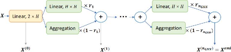 Figure 2 for Improving Generalization of Deep Reinforcement Learning-based TSP Solvers