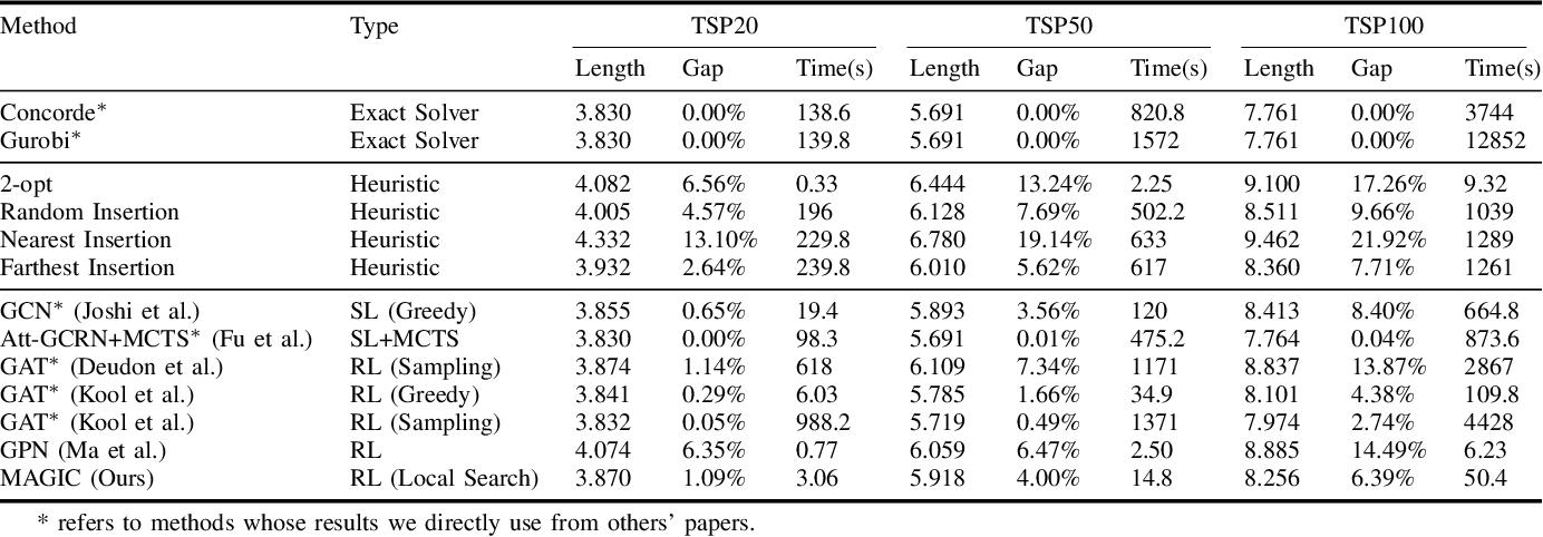 Figure 3 for Improving Generalization of Deep Reinforcement Learning-based TSP Solvers