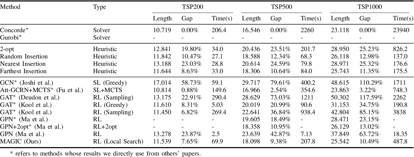Figure 4 for Improving Generalization of Deep Reinforcement Learning-based TSP Solvers