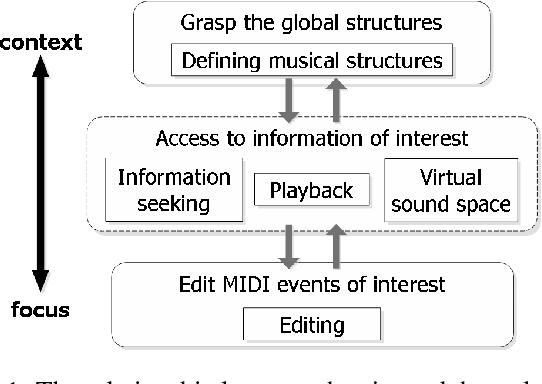 PDF] comp-i: A System for Visual Exploration and Editing of MIDI
