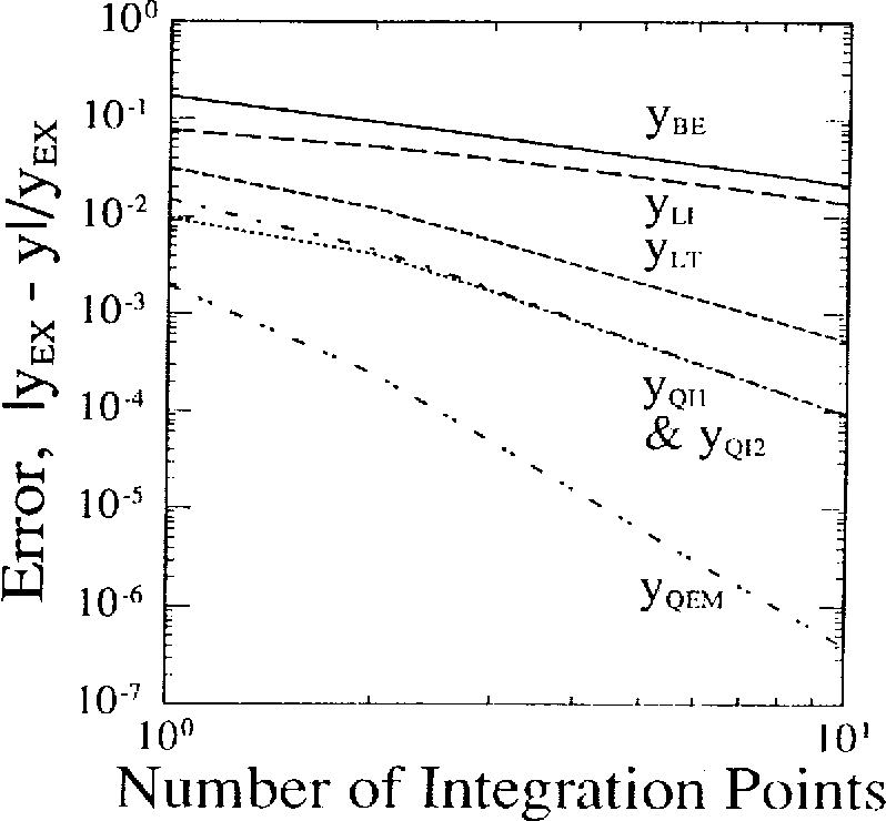Figure 12 from Asymptotic integration algorithms for