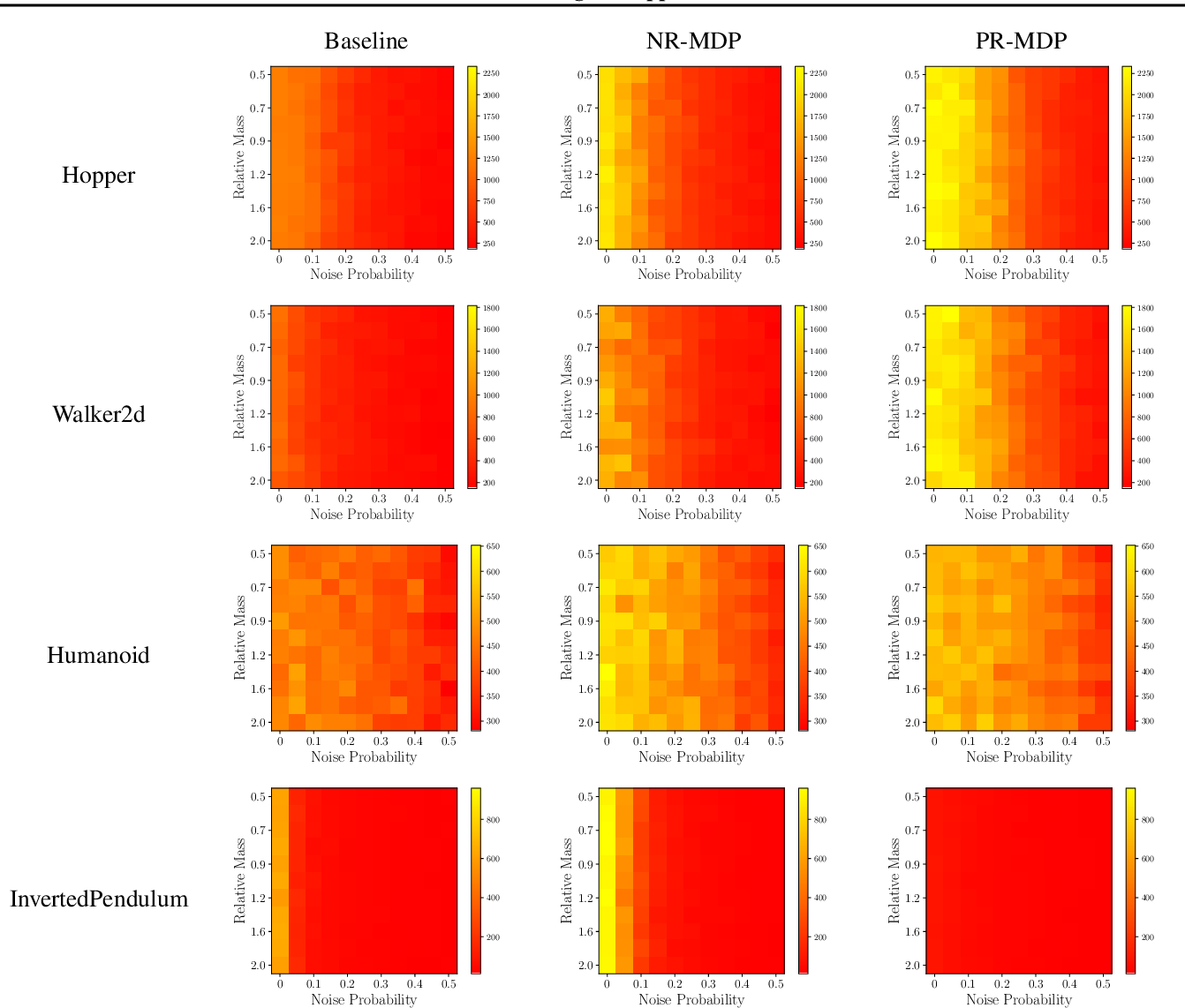 Figure 3 for Action Robust Reinforcement Learning and Applications in Continuous Control