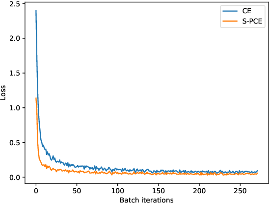 Figure 2 for Metric learning: cross-entropy vs. pairwise losses
