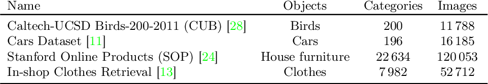 Figure 4 for Metric learning: cross-entropy vs. pairwise losses
