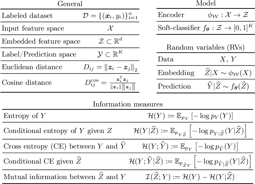 Figure 1 for Metric learning: cross-entropy vs. pairwise losses