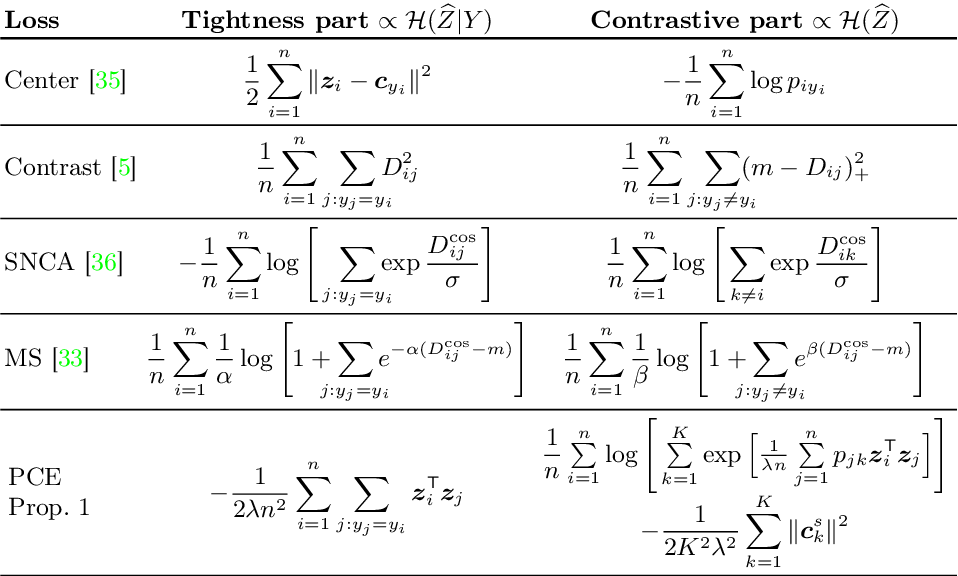 Figure 3 for Metric learning: cross-entropy vs. pairwise losses