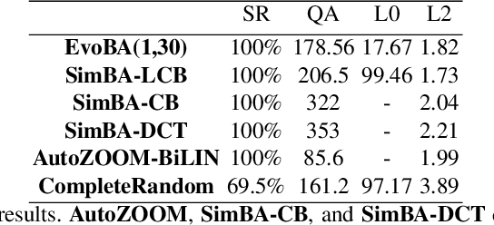 Figure 3 for EvoBA: An Evolution Strategy as a Strong Baseline forBlack-Box Adversarial Attacks