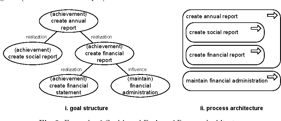 Figure 2 from The Road to a Business Process Architecture