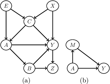 Figure 3 for A Causal Bayesian Networks Viewpoint on Fairness