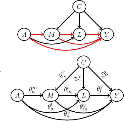 Figure 4 for A Causal Bayesian Networks Viewpoint on Fairness