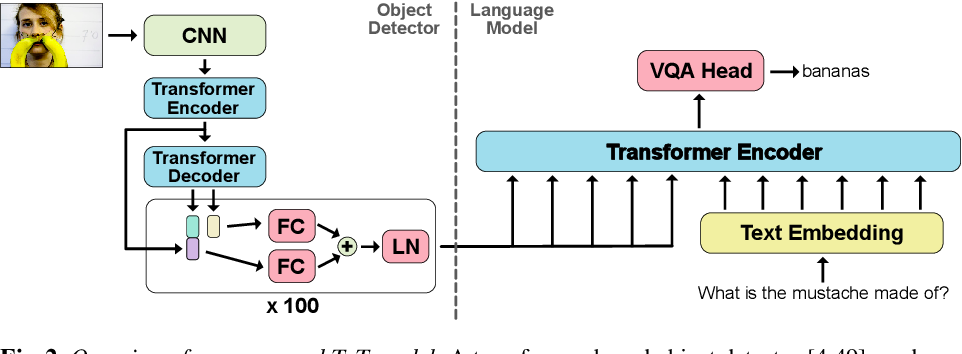 Figure 3 for TxT: Crossmodal End-to-End Learning with Transformers