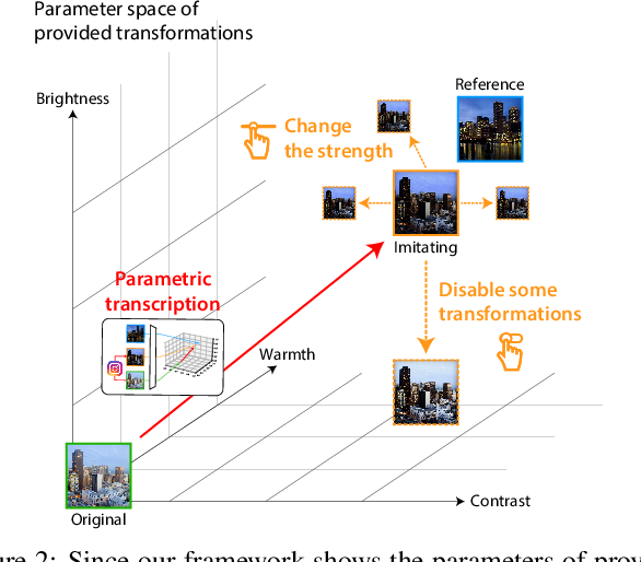Figure 1 for Tool- and Domain-Agnostic Parameterization of Style Transfer Effects Leveraging Pretrained Perceptual Metrics