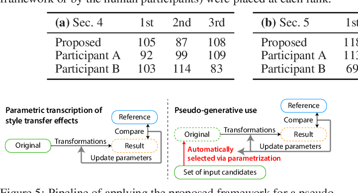 Figure 4 for Tool- and Domain-Agnostic Parameterization of Style Transfer Effects Leveraging Pretrained Perceptual Metrics