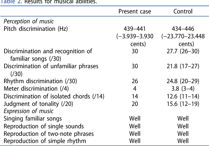 A Case Of Musical Anhedonia Due To Right Putaminal Hemorrhage A