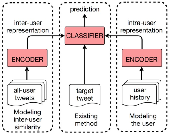 Figure 1 for Leveraging Intra-User and Inter-User Representation Learning for Automated Hate Speech Detection
