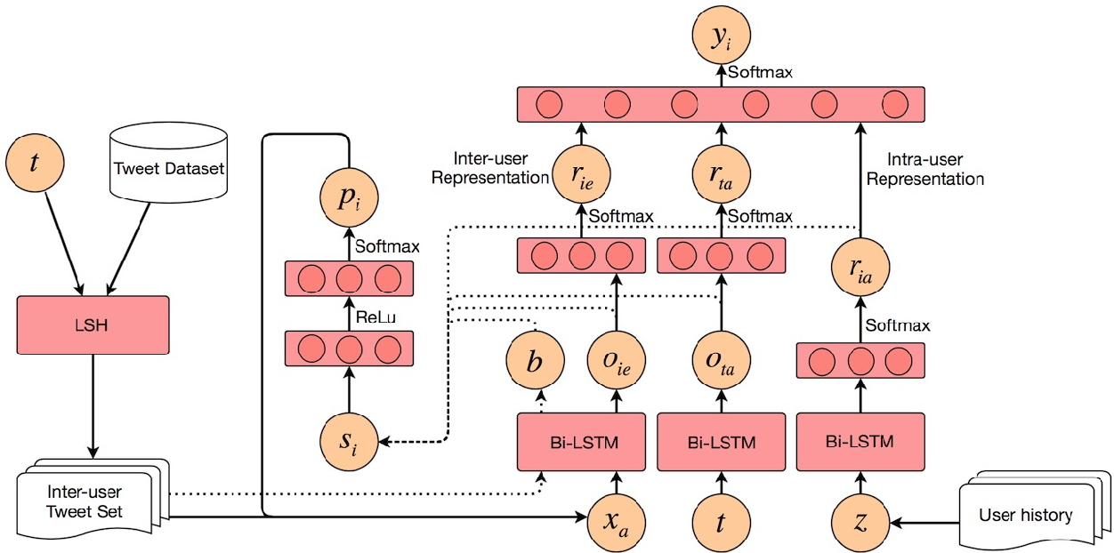 Figure 3 for Leveraging Intra-User and Inter-User Representation Learning for Automated Hate Speech Detection