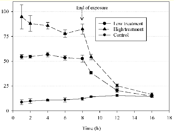 Figure 3 From Safety Of The Molluscicide Zequanox R To Nontarget