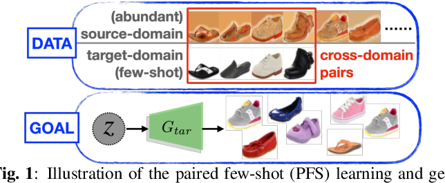 Figure 1 for Domain Adaptation for Learning Generator from Paired Few-Shot Data