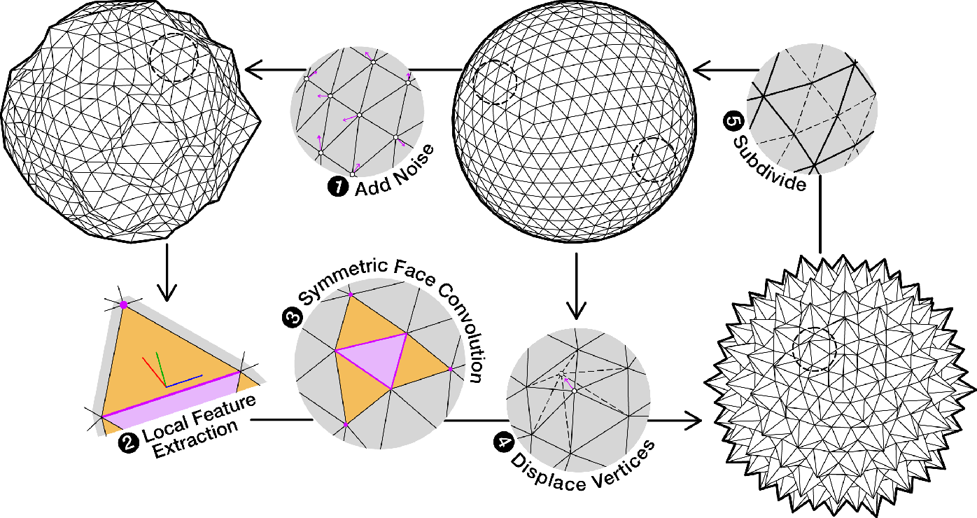 Figure 3 for Deep Geometric Texture Synthesis
