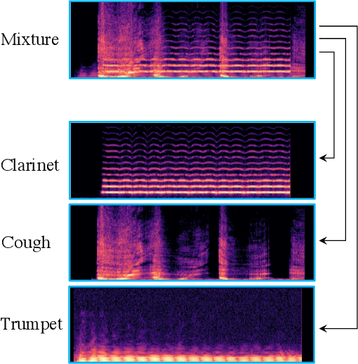 Figure 1 for WildMix Dataset and Spectro-Temporal Transformer Model for Monoaural Audio Source Separation