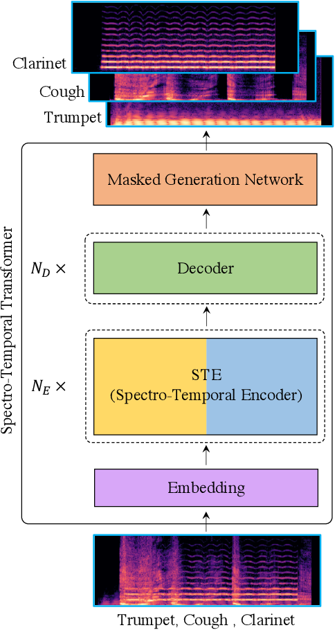 Figure 4 for WildMix Dataset and Spectro-Temporal Transformer Model for Monoaural Audio Source Separation