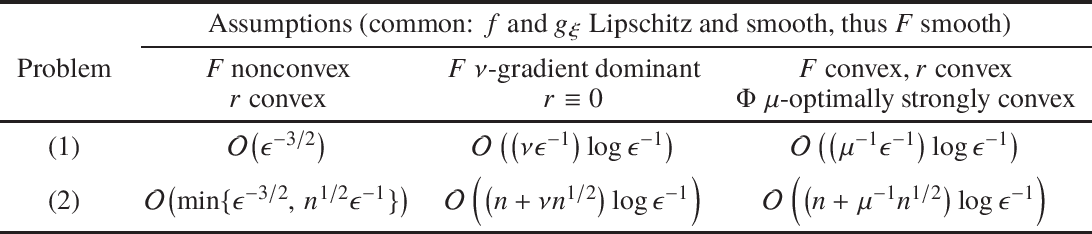 Figure 1 for A Stochastic Composite Gradient Method with Incremental Variance Reduction