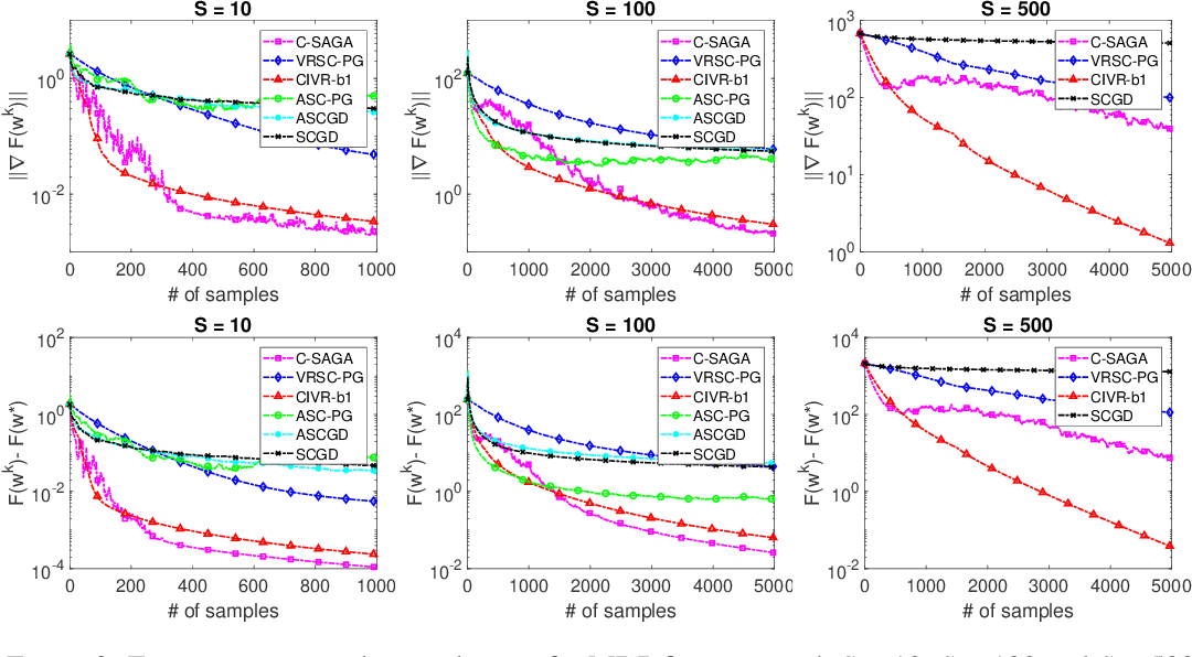 Figure 3 for A Stochastic Composite Gradient Method with Incremental Variance Reduction