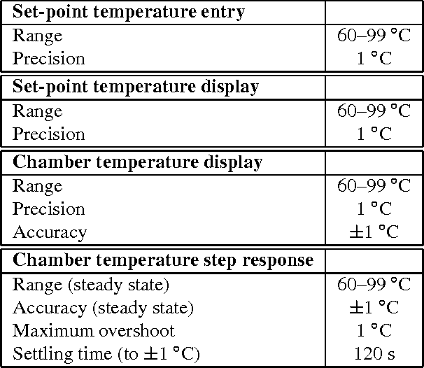 Table 1 from Temperature control using a microcontroller: an