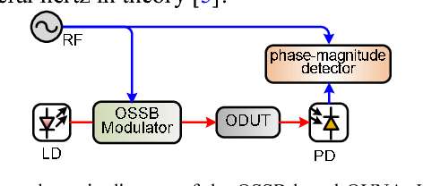 Figure 1 from Optical vector network analyzer based on optical