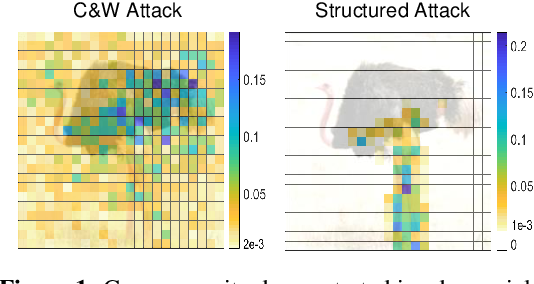 Figure 1 for Structured Adversarial Attack: Towards General Implementation and Better Interpretability