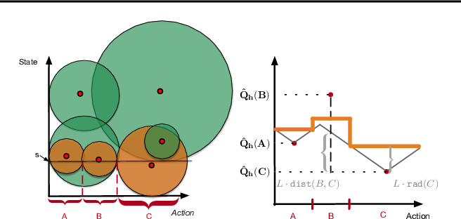 Figure 1 for Zooming for Efficient Model-Free Reinforcement Learning in Metric Spaces